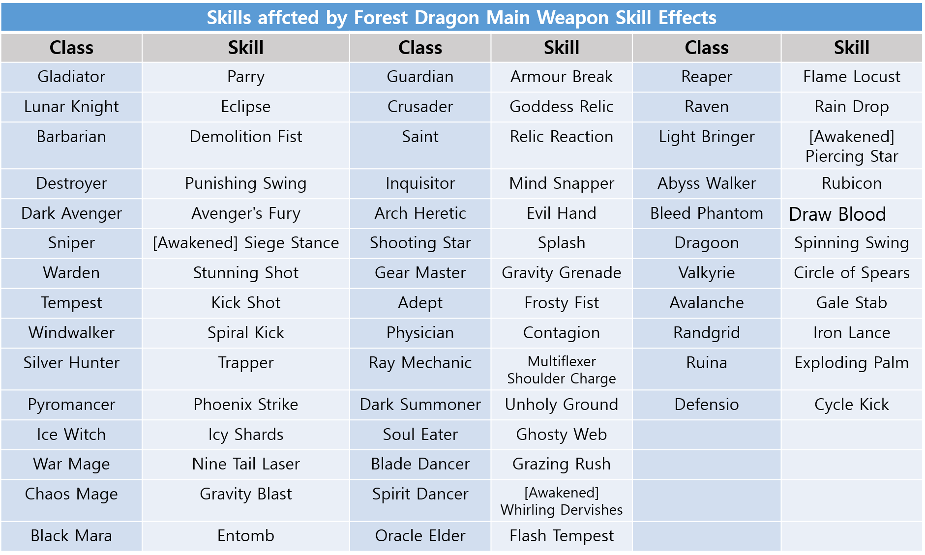Dragon Nest - The world's fastest action MMORPG